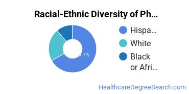 Racial-Ethnic Diversity of Pharmacy Associate's Degree Students