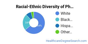 Racial-Ethnic Diversity of Pharmacy Basic Certificate Students
