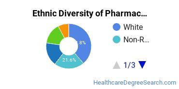 Pharmacy/Pharmaceutical Sciences Majors in CA Ethnic Diversity Statistics