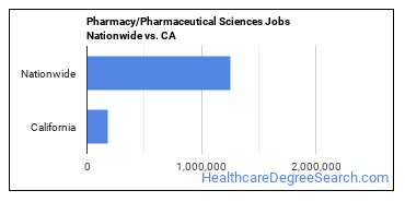 Pharmacy/Pharmaceutical Sciences Jobs Nationwide vs. CA