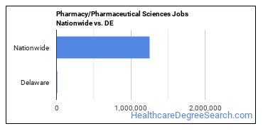 Pharmacy/Pharmaceutical Sciences Jobs Nationwide vs. DE