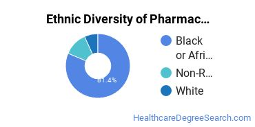 Pharmacy/Pharmaceutical Sciences Majors in DC Ethnic Diversity Statistics