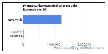 Pharmacy/Pharmaceutical Sciences Jobs Nationwide vs. DC