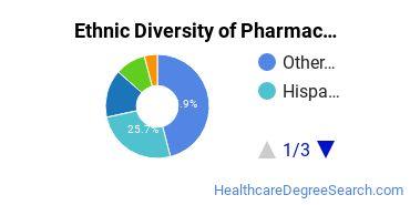 Pharmacy/Pharmaceutical Sciences Majors in HI Ethnic Diversity Statistics