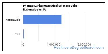 Pharmacy/Pharmaceutical Sciences Jobs Nationwide vs. IA