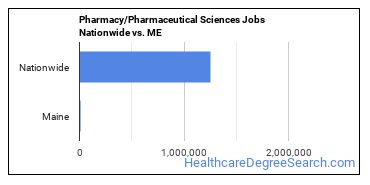 Pharmacy/Pharmaceutical Sciences Jobs Nationwide vs. ME