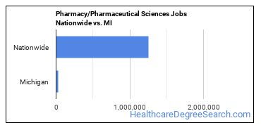Pharmacy/Pharmaceutical Sciences Jobs Nationwide vs. MI