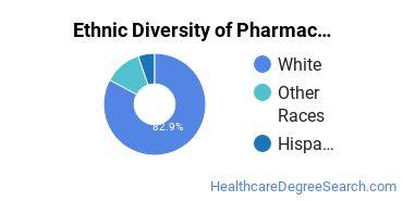 Pharmacy/Pharmaceutical Sciences Majors in MT Ethnic Diversity Statistics