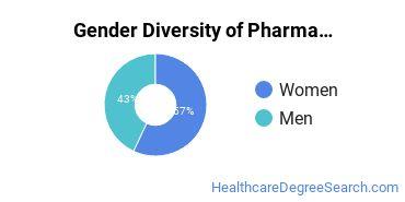 Pharmacy/Pharmaceutical Sciences Majors in MT Gender Diversity Statistics