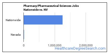 Pharmacy/Pharmaceutical Sciences Jobs Nationwide vs. NV