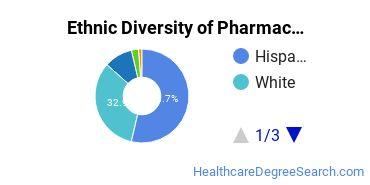 Pharmacy/Pharmaceutical Sciences Majors in NM Ethnic Diversity Statistics