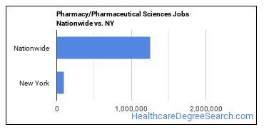Pharmacy/Pharmaceutical Sciences Jobs Nationwide vs. NY