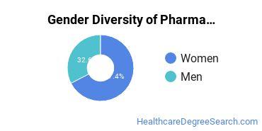 Pharmacy/Pharmaceutical Sciences Majors in NC Gender Diversity Statistics