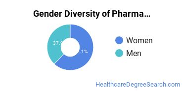Pharmacy/Pharmaceutical Sciences Majors in PA Gender Diversity Statistics