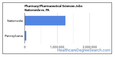 Pharmacy/Pharmaceutical Sciences Jobs Nationwide vs. PA