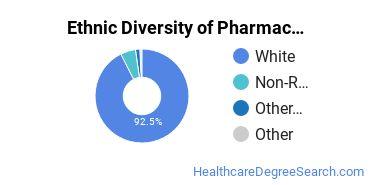 Pharmacy/Pharmaceutical Sciences Majors in SD Ethnic Diversity Statistics