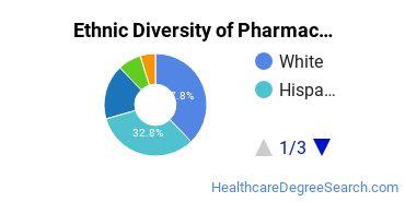 Pharmacy/Pharmaceutical Sciences Majors in TX Ethnic Diversity Statistics