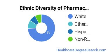 Pharmacy/Pharmaceutical Sciences Majors in UT Ethnic Diversity Statistics