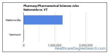 Pharmacy/Pharmaceutical Sciences Jobs Nationwide vs. VT