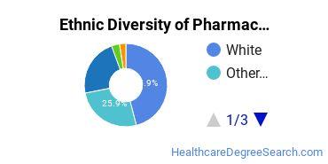 Pharmacy/Pharmaceutical Sciences Majors in VA Ethnic Diversity Statistics
