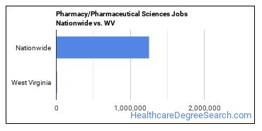 Pharmacy/Pharmaceutical Sciences Jobs Nationwide vs. WV
