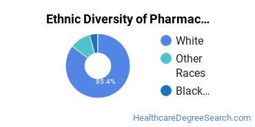Pharmacy/Pharmaceutical Sciences Majors in WY Ethnic Diversity Statistics