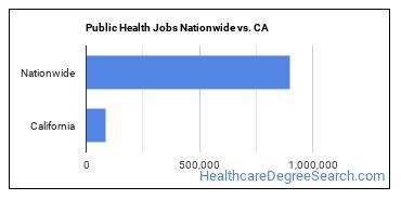 Public Health Jobs Nationwide vs. CA