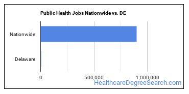 Public Health Jobs Nationwide vs. DE