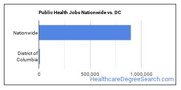 Public Health Jobs Nationwide vs. DC