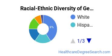 Racial-Ethnic Diversity of General Public Health Students with Bachelor's Degrees
