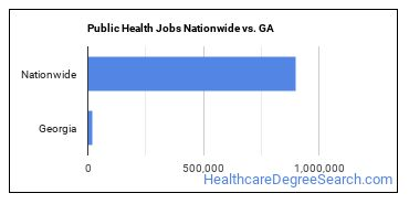 Public Health Jobs Nationwide vs. GA