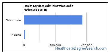 Health Services Administration Jobs Nationwide vs. IN