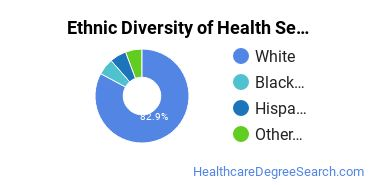 Health Services Administration Majors in IA Ethnic Diversity Statistics