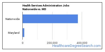 Health Services Administration Jobs Nationwide vs. MD