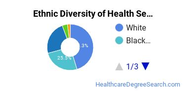 Health Services Administration Majors in NJ Ethnic Diversity Statistics