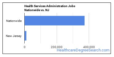 Health Services Administration Jobs Nationwide vs. NJ