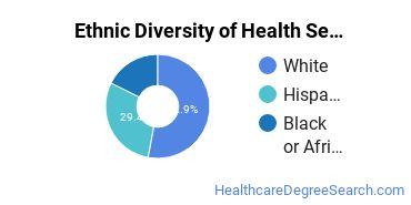 Health Services Administration Majors in NM Ethnic Diversity Statistics