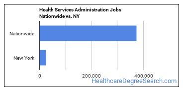 Health Services Administration Jobs Nationwide vs. NY