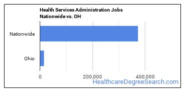 Health Services Administration Jobs Nationwide vs. OH