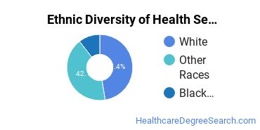 Health Services Administration Majors in OK Ethnic Diversity Statistics