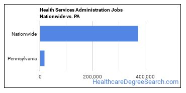 Health Services Administration Jobs Nationwide vs. PA