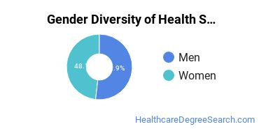 Health Services Administration Majors in RI Gender Diversity Statistics