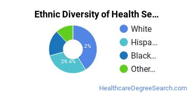 Health Services Administration Majors in WA Ethnic Diversity Statistics