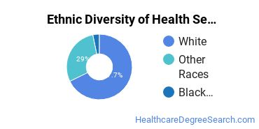 Health Services Administration Majors in WY Ethnic Diversity Statistics