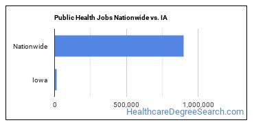 Public Health Jobs Nationwide vs. IA