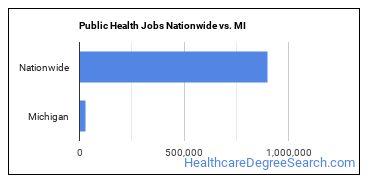 Public Health Jobs Nationwide vs. MI