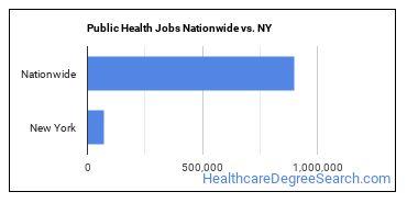 Public Health Jobs Nationwide vs. NY