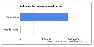 Public Health Jobs Nationwide vs. RI