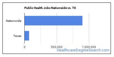 Public Health Jobs Nationwide vs. TX
