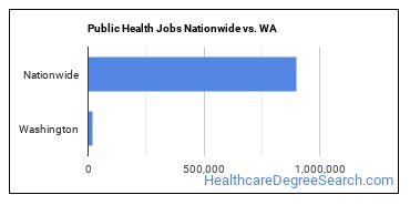 Public Health Jobs Nationwide vs. WA